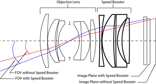 A diagram showing how the Speed Booster optics work