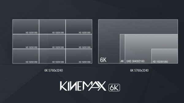 The KineMAX 6K has nine times the resolution of HD