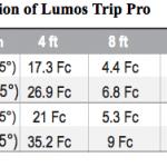 Litepanels Luma vs Cineo Matchbox vs Lumos Trip Pro – The on camera lighting battle
