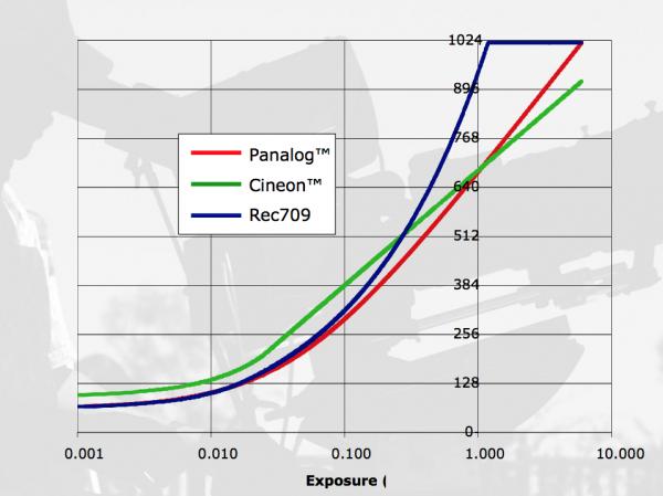 Panalog curve