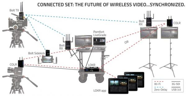 Teradek's concept of the Connected Set, explained here with help aid of lots of dotted lines.