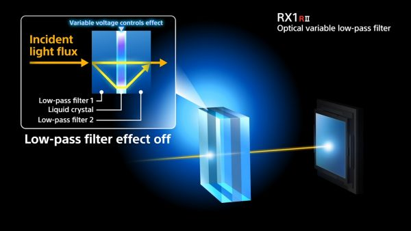 An illustration of how the RX1R II variable optical low pass filter works