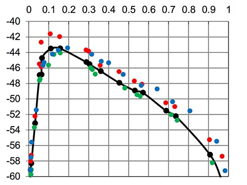 Arri Amira noise profile plot  for HD at ISO400 from EBU - Tech 3335 report.