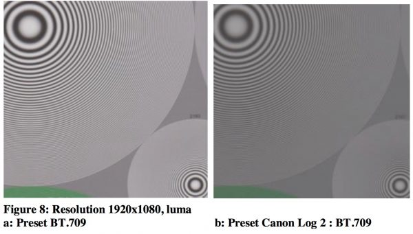 Fig. 8 shows the same quadrants recorded using Preset BT.709 and Preset Canon Log 2 : BT.709. The presets reduce the level of aliasing quite dramatically, but the resolution is also reduced.
