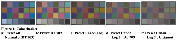 A standard Colorchecker chart was exposed, using tungsten illumination. Alan finds that the presets deliver perfectly acceptable results for their intended usage, bearing in mind that DCI-P3 and C.Gamut probably need 12-bit recording to avoid visible colour-contouring, and BT.2020 must use at least 10-bit. He says Colour performance tests showed no problems.