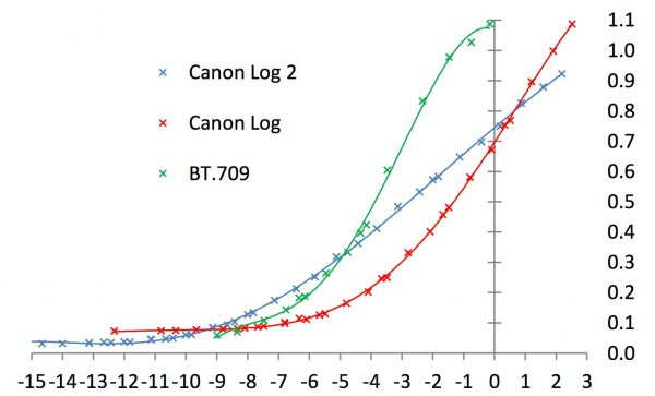 The curves for BT.709, Canon Log and Canon Log 2. The plot is of video signal level versus actual exposure, in stops relative to the exposure level needed to cause peak white from the chart's white patch, when using the BT.709 curve. Canon Log 2 captures about 15 stops (about 11 stops latitude plus 4.8). These conclusions were confirmed by visual inspection of the grabbed images. The lower slope of the Canon Log 2 curve points to the conclusion that use of this curve will require at least 10-bits, and the 12-bit 444 mode is required for best colour performance with this curve.