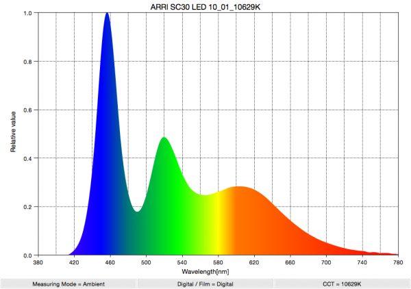 The Arri SkyPanel  Spectral Distribution at 10000k.