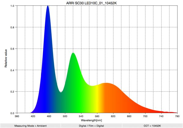 The Arri SkyPanel  Spectral Distribution at 10000k after adjustment. Notice that you can see more green has been added.