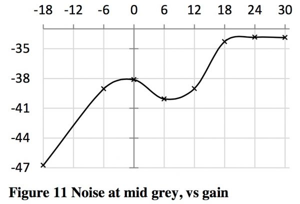 Noise at mid grey