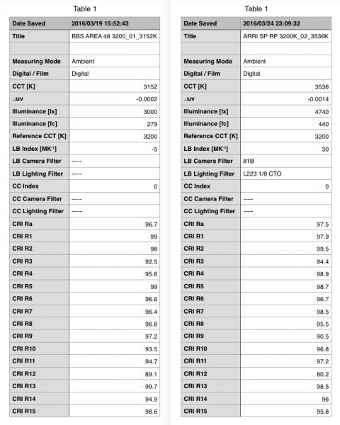 Sekonic C-700 readings from the BB&S Area 48 and Arri SkypPanel SC30 RP.