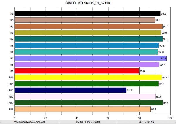 CINEO HSX 5600K_01_5211K_ColorRendering