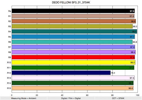 DEDO FELLONI SF3_01_3704K_ColorRendering