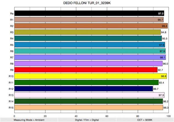 DEDO FELLONI TUR_01_3239K_ColorRendering