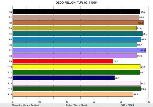 DEDO FELLONI TUR_02_7106K_ColorRendering