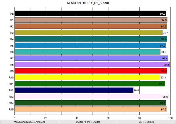 ALADDIN BIFLEX_01_5899K_ColorRendering