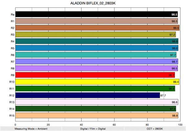 ALADDIN BIFLEX_02_2803K_ColorRendering