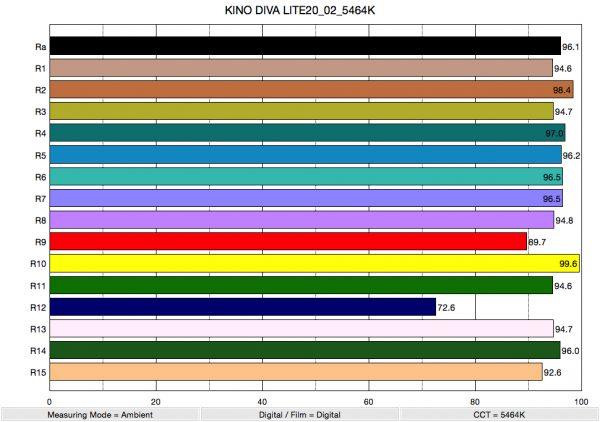 KINO DIVA LITE20_02_5464K_ColorRendering