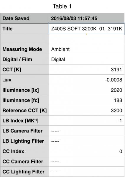 F&V Z400S Soft at 3200k