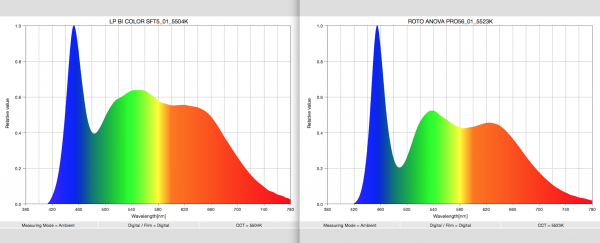 The spectral response  results comparing the Litepanels Bi-color Soft 1x1 on the leftt, and the Rotolight Anova Pro on the right.