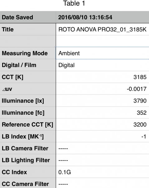 The Rotolight Anova Pro tested at 3200K