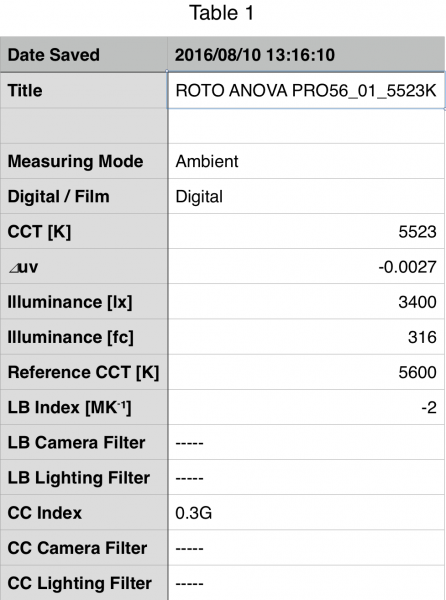 The Rotloght Anova Pro tested at 5600K.