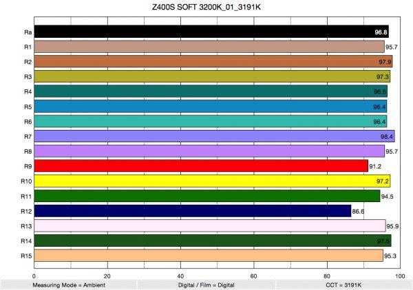 Z400S SOFT 3200K_01_3191K_ColorRendering