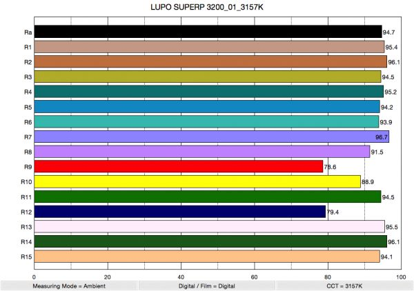 LUPO superp 3200_01_3157K_ColorRendering