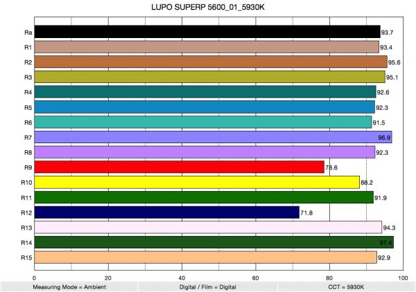 LUPO SUPERP 5600_01_5930K_ColorRendering