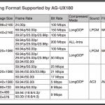 Panasonic UX180 recording formats