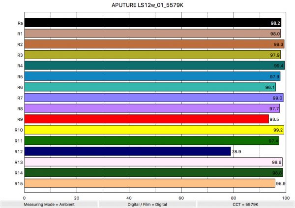 aputure-ls12w_01_5579k_colorrendering