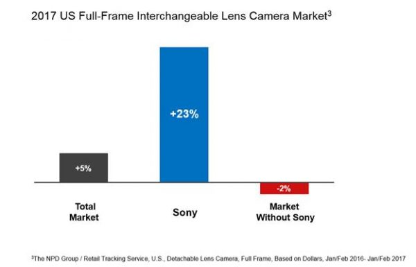 Sony #2 in Full frame Camera Market