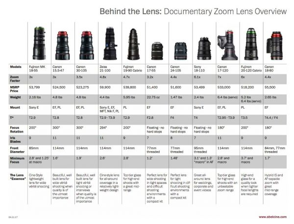 Behind the Lens - Lens chart