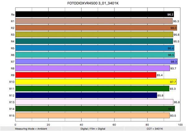 Fotodiox VR4500
