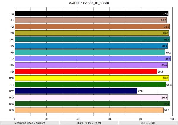 Fotodiox Pro V-4000 1X2 56K_01_5861K_ColorRendering