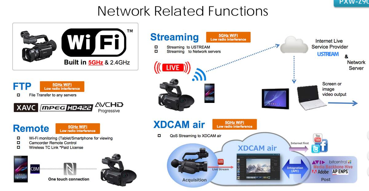 PXW-Z90 – first footage from Sony's palm-sized XDCAM broadcast