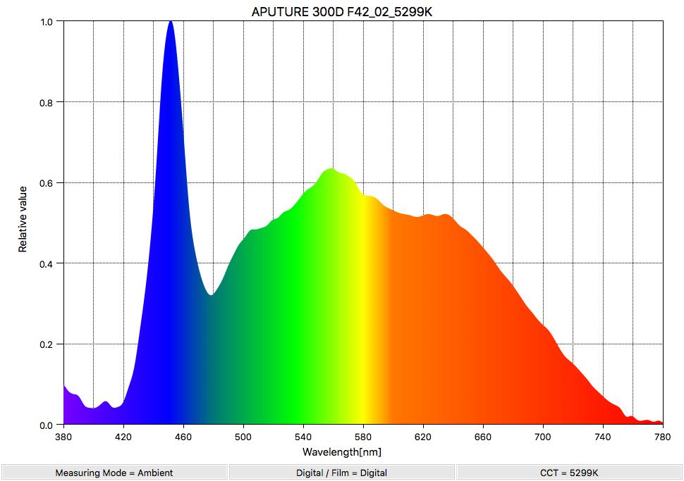 APUTURE 300D F42_02_5299K_SpectralDistribution