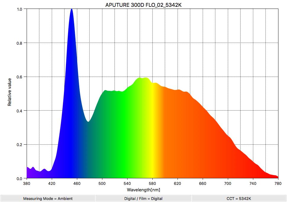 APUTURE 300D FLO_02_5342K_SpectralDistribution
