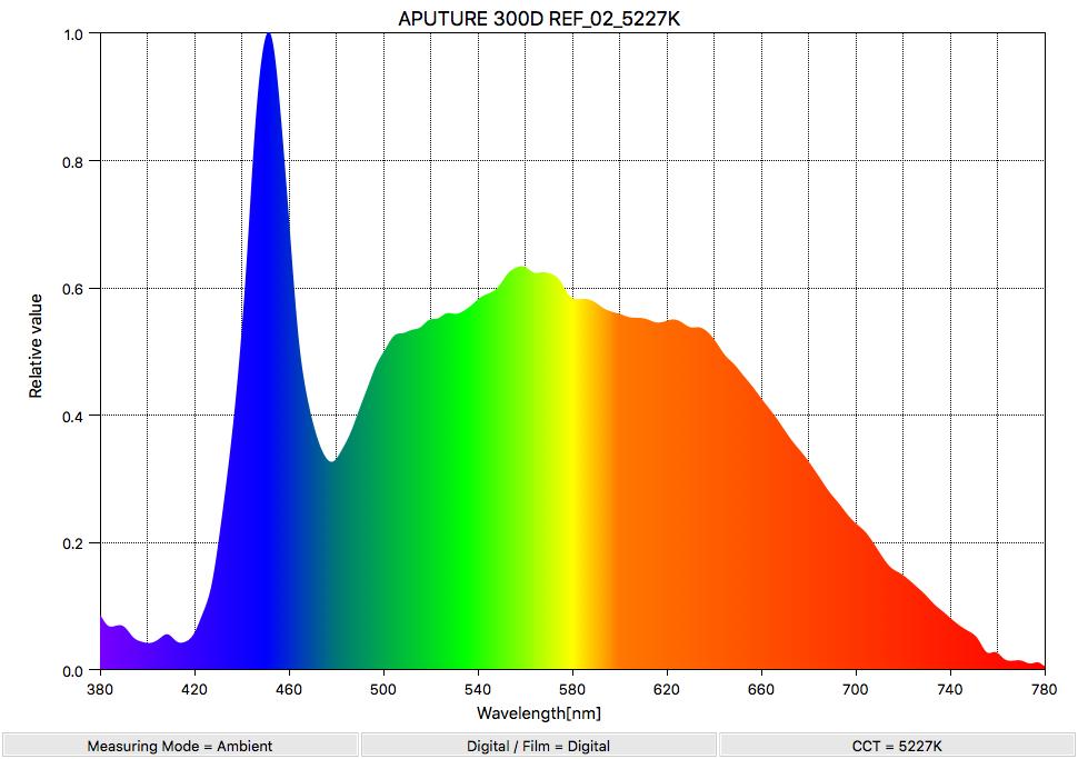 APUTURE 300D REF_02_5227K_SpectralDistribution