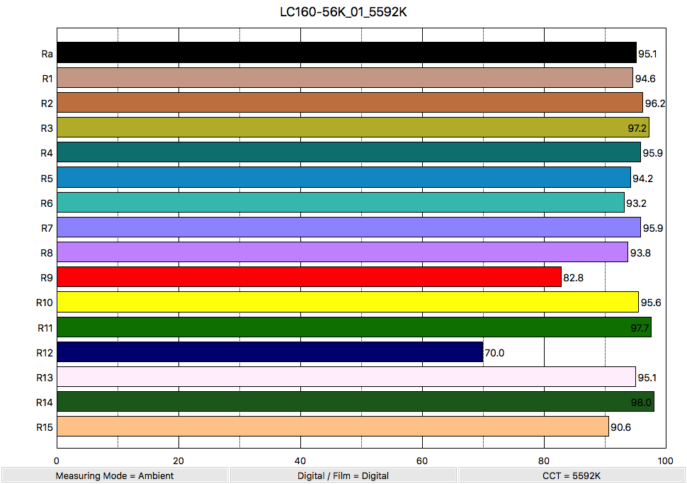 LC160-56K_01_5592K_ColorRendering