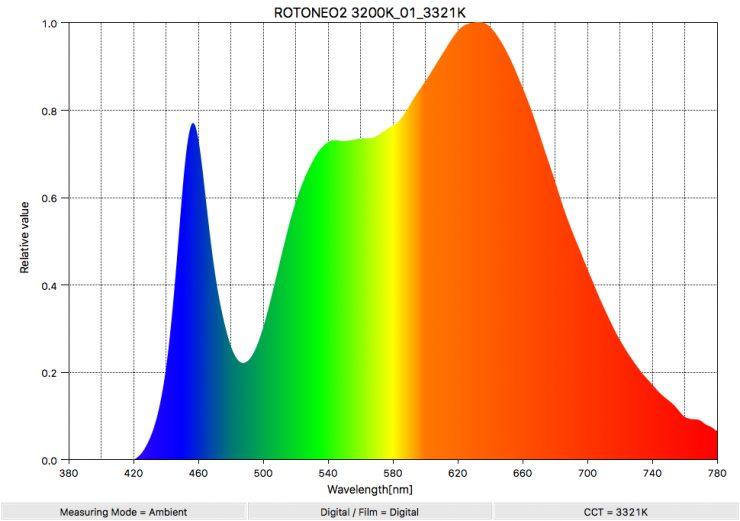 ROTONEO2 3200K 01 3321K SpectralDistribution