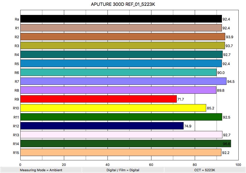 BEFORE APUTURE 300D REF_01_5223K_ColorRendering