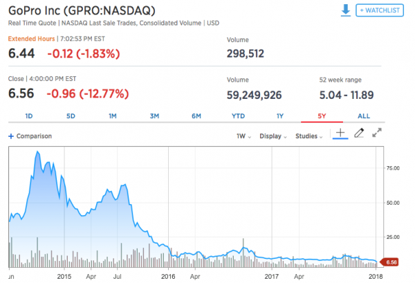 Is GoPro Scuttling the ship