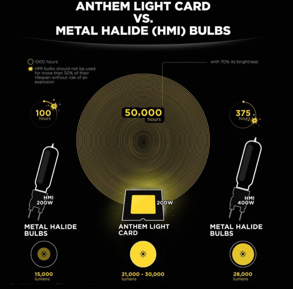 Anthem One – cheaper, brighter longer lifespan LED light