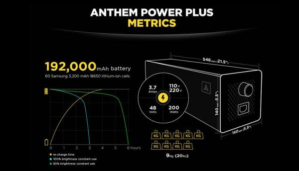 Anthem One – cheaper, brighter longer lifespan LED light