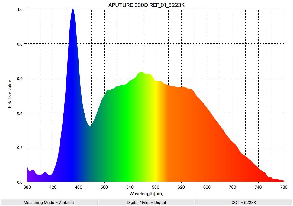 APUTURE 300D REF_01_5223K_SpectralDistribution
