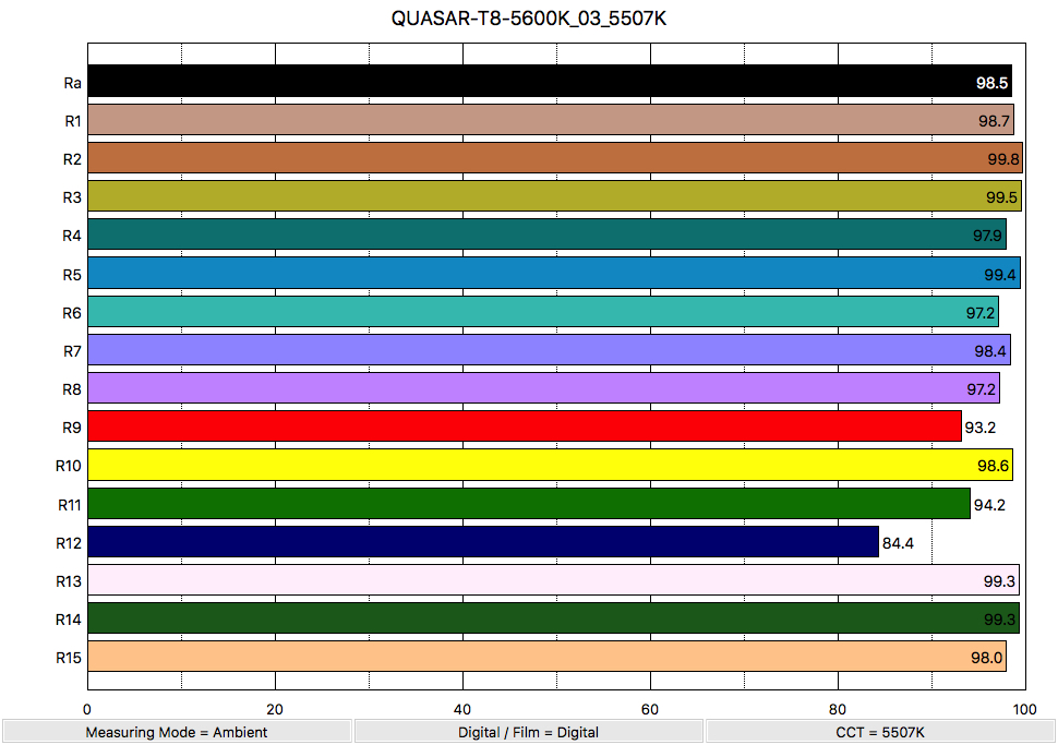 QUASAR-T8-5600K_03_5507K_ColorRendering