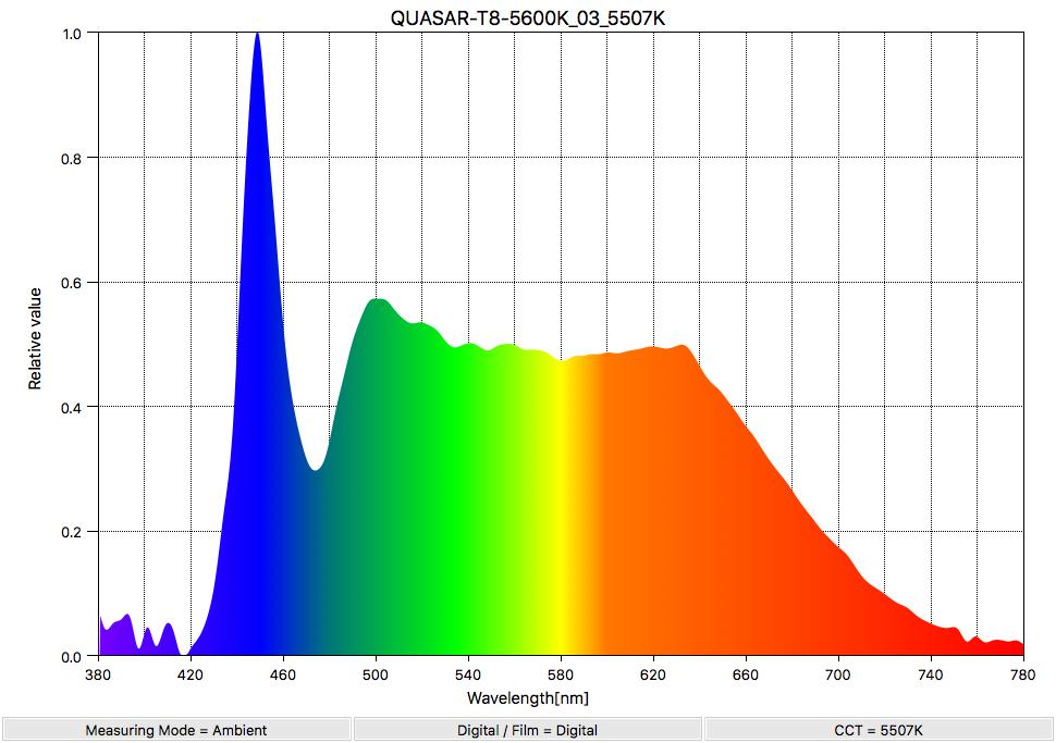 SpectralDistribution