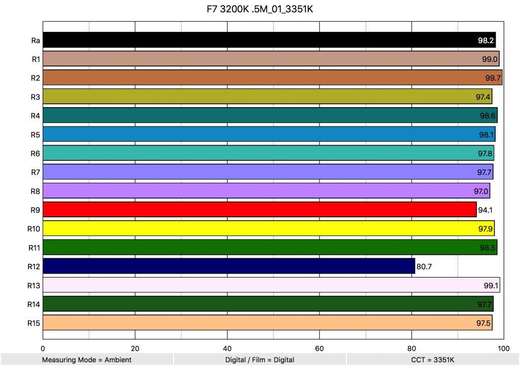 Aputure F7 3200K .5M_01_3351K_ColorRendering