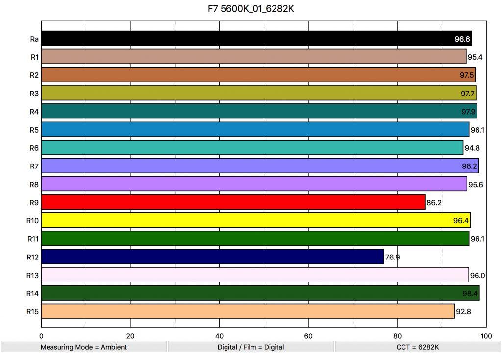 Aputure Amaran F7 5600K_01_6282K_ColorRendering