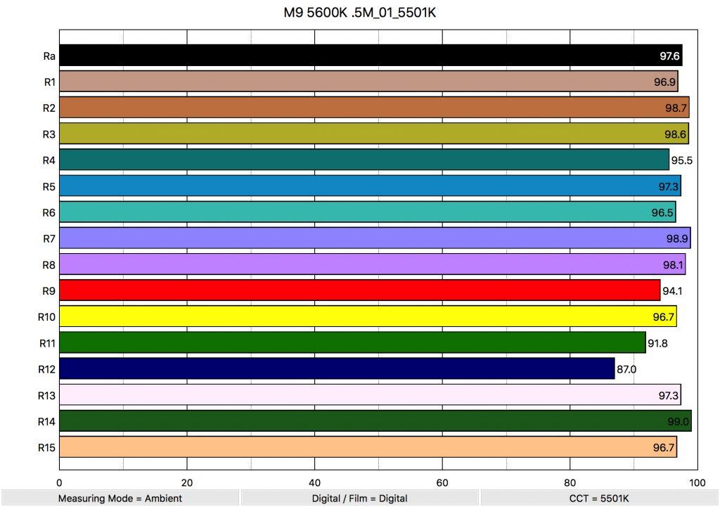 M9 5600K .5M_01_5501K_ColorRendering